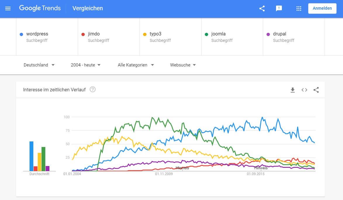 Trends bei Suchanfragen zu Content Management Systemen WordPress, Joomla, Jimdo, Typo3 und Drupal seit 2004 in Deutschland