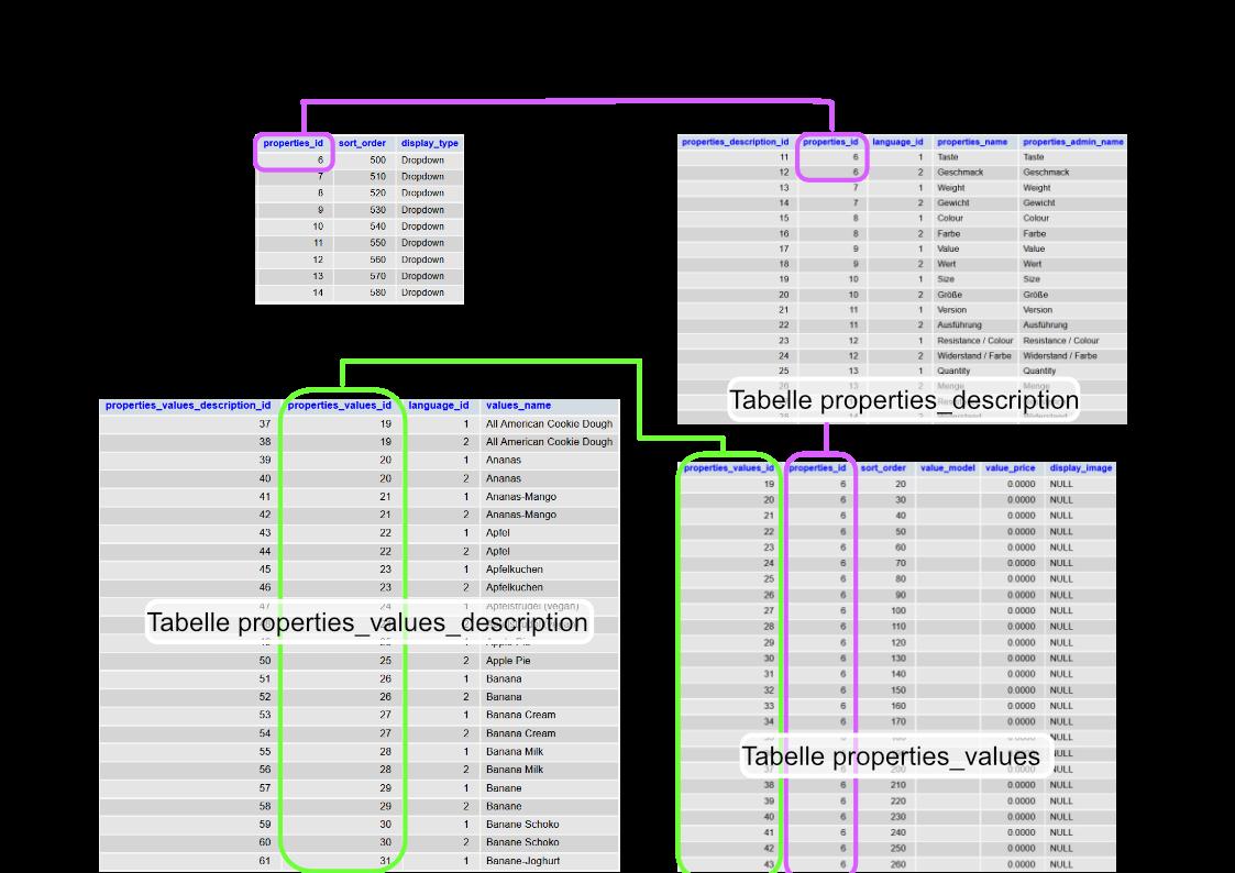 Gambio Datenbank - Properties - SQL-Tabellen