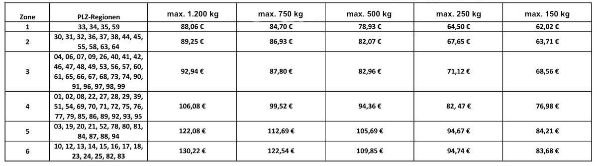 Preisliste Speditionsversand nach PLZ-Region und Gewicht in kg